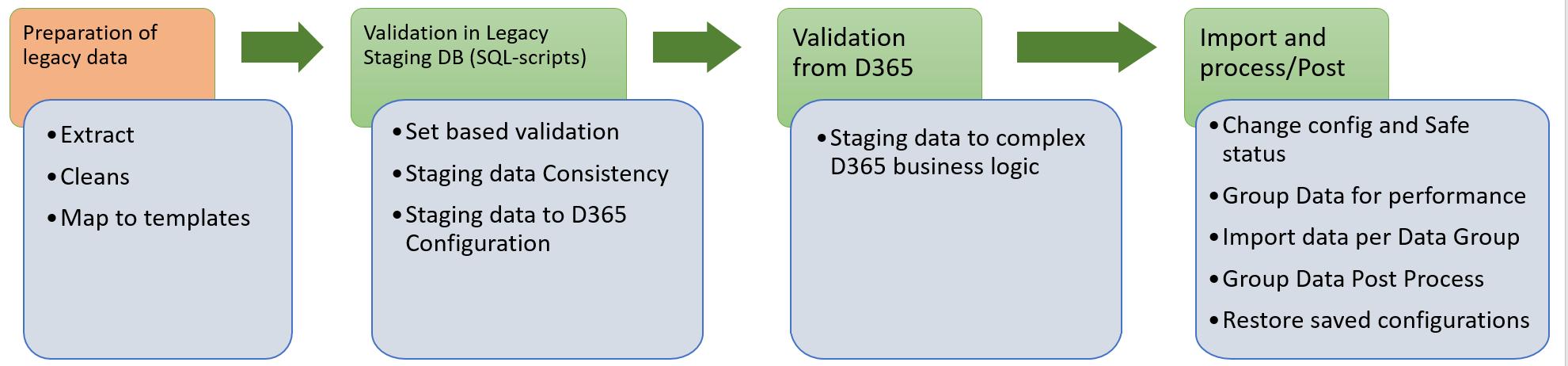Framework Process #5