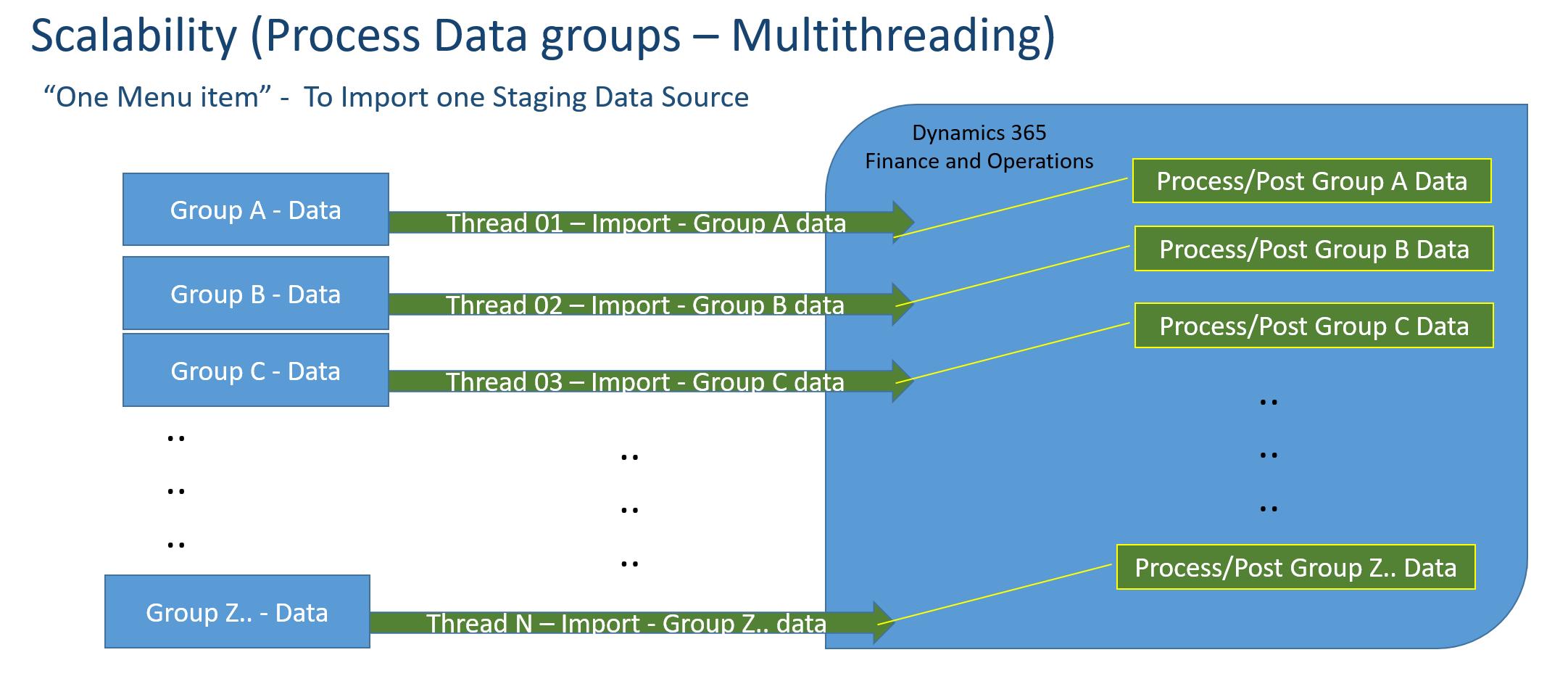 AXTEND Data Migration – AXTEND